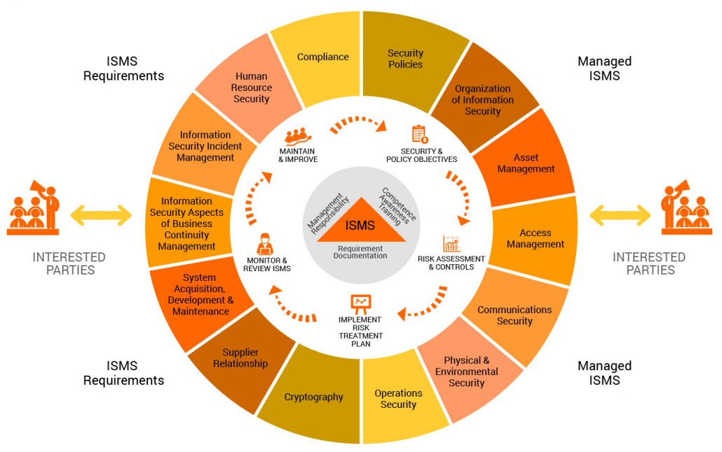 Iso Iec 27001 Information Security Management System Con