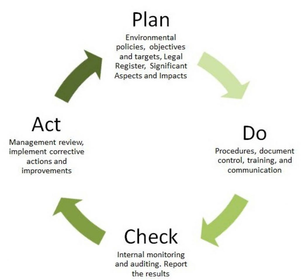 iso 14001 certification audit process